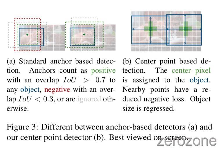 CenterNet_Points%2Ffig3.jpg
