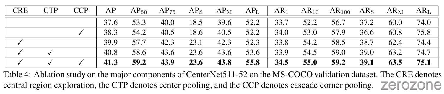 CenterNet_Triplets%2Ftab4.jpg