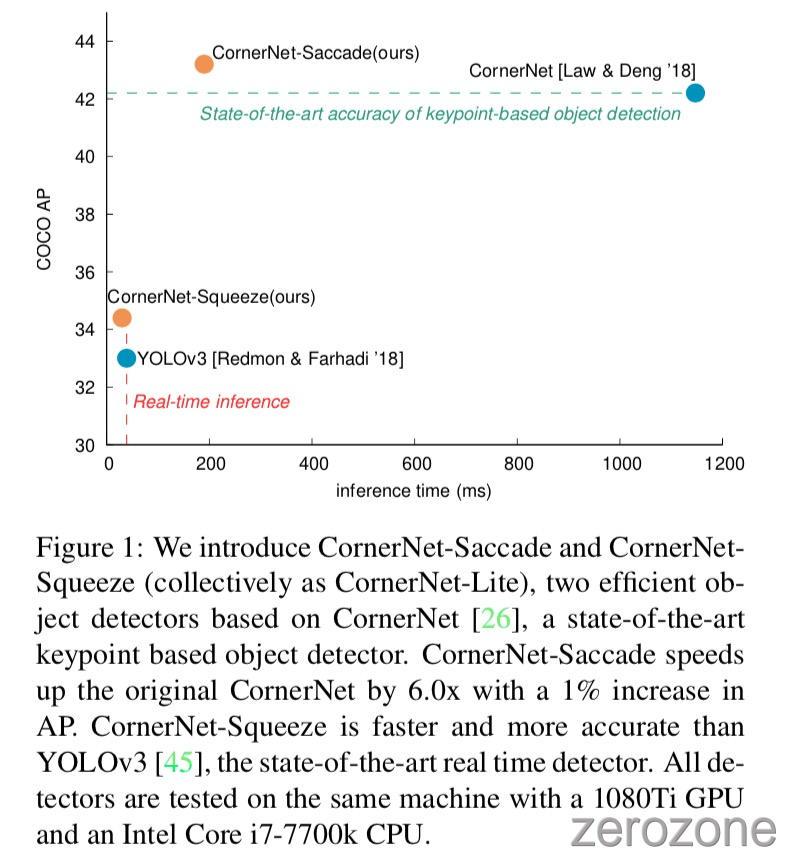 CornerNet-Lite%2Ffig1.jpg