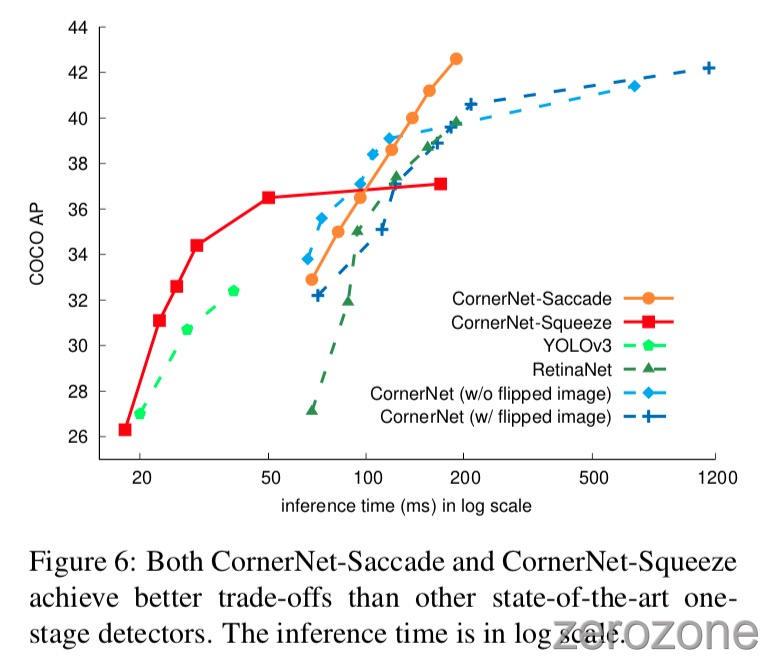CornerNet-Lite%2Ffig6.jpg