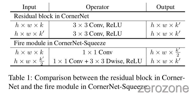CornerNet-Lite%2Ftab1.jpg