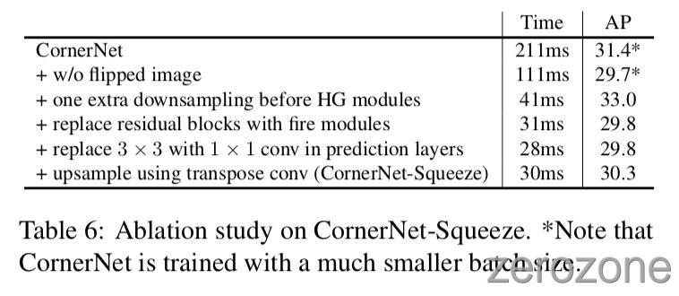 CornerNet-Lite%2Ftab6.jpg