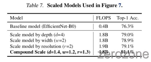 EfficientNet%2Ftab7.jpg