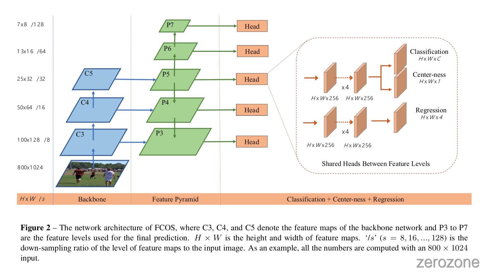 FCOS%2Ffig2.jpg