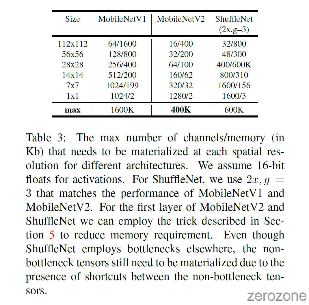 MobileNetV2%2Ftab3.jpg