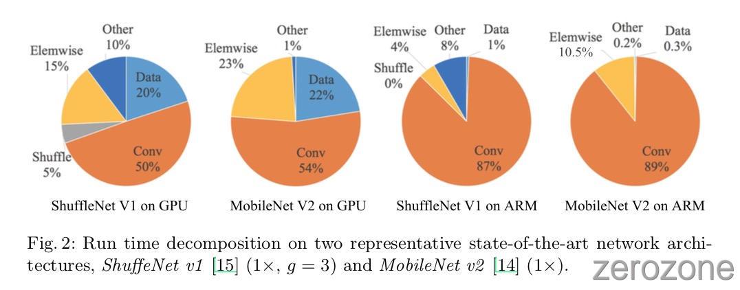 ShuffleNetV2%2Ffig2.jpg