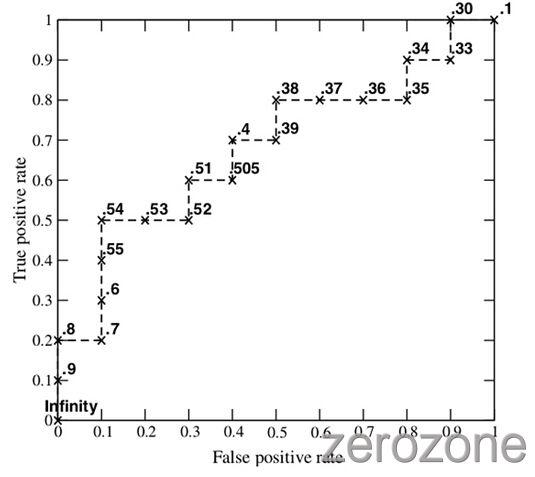 SummaryOfComputerVision%2Fauc2.jpg