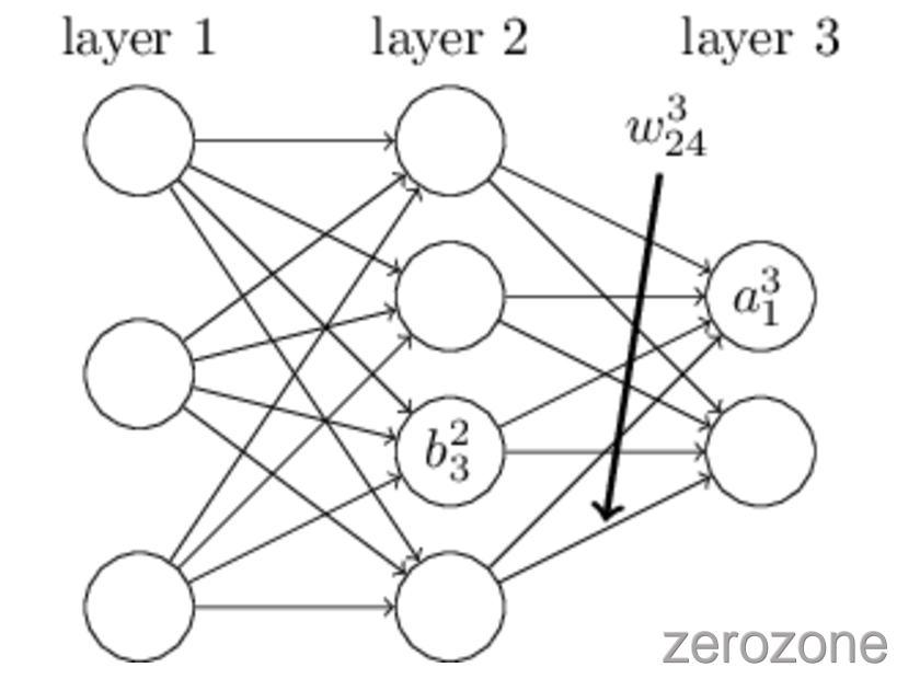 SummaryOfComputerVision%2Fback_propagation.jpg