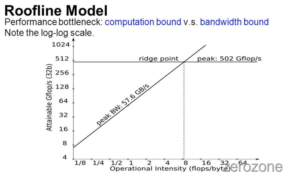 SummaryOfComputerVision%2Fgpu_RooflineModel.jpg