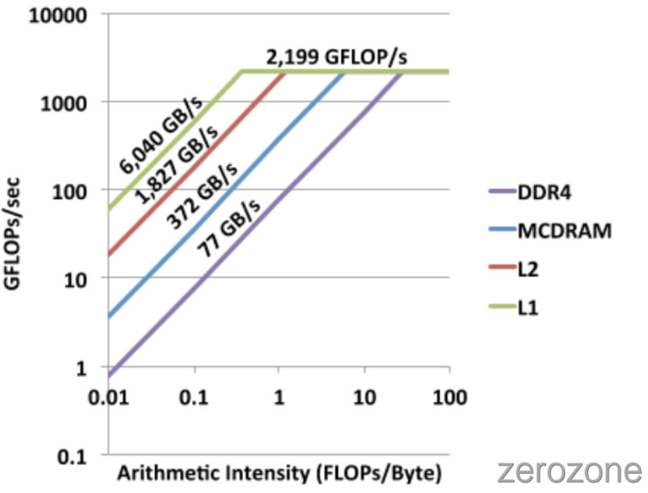 SummaryOfComputerVision%2Fgpu_RooflineModel2.png